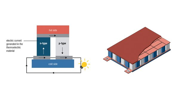 Operating Principle of Thermoelectric Generators (TEG)