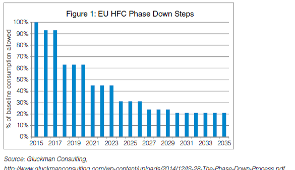 EU HFC Phase Down Steps